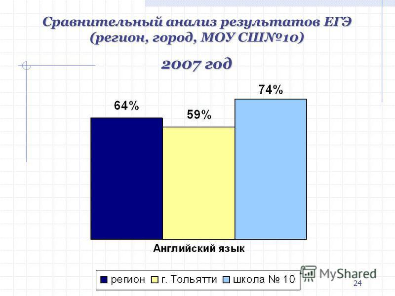 24 Сравнительный анализ результатов ЕГЭ (регион, город, МОУ СШ10) 2007 год
