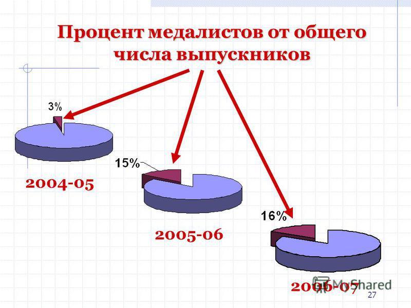 27 Процент медалистов от общего числа выпускников 2004-05 2005-06 2006-07
