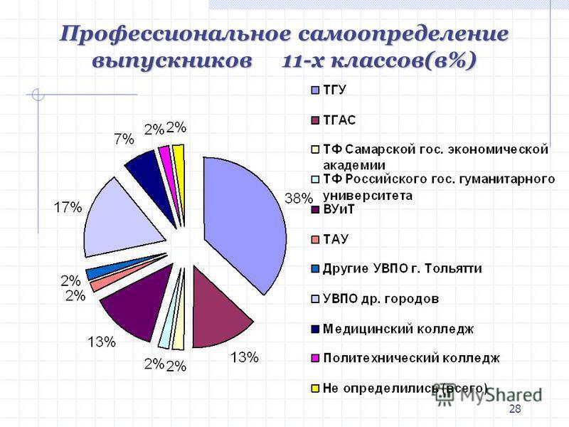 28 Профессиональное самоопределение выпускников 11-х классов(в%)