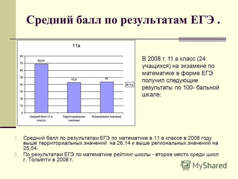 Средний балл по результатам ЕГЭ. 1. Средний балл по результатам ЕГЭ по математике в 11 а классе в 2008 году выше территориальных значений на 26,14 и выше региональных значений на 25,04. 2. По результатам ЕГЭ по математике рейтинг школы - второе место