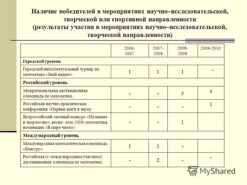 Наличие победителей в мероприятиях научно–исследовательской, творческой или спортивной направленности (результаты участия в мероприятиях научно–исследовательской, творческой направленности) 2006- 2007 2007- 2008 2008- 2009 2009-2010 Городской уровень