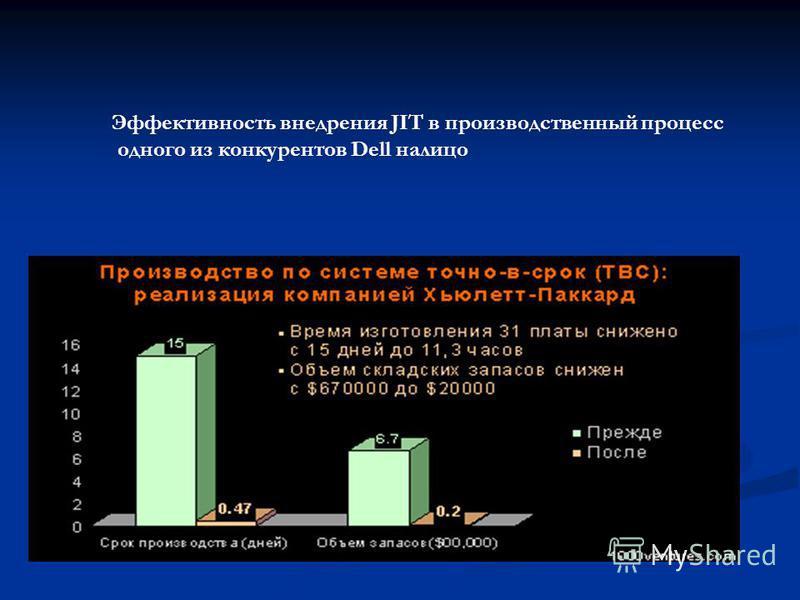 Эффективность внедрения JIT в производственный процесс одного из конкурентов Dell налицо