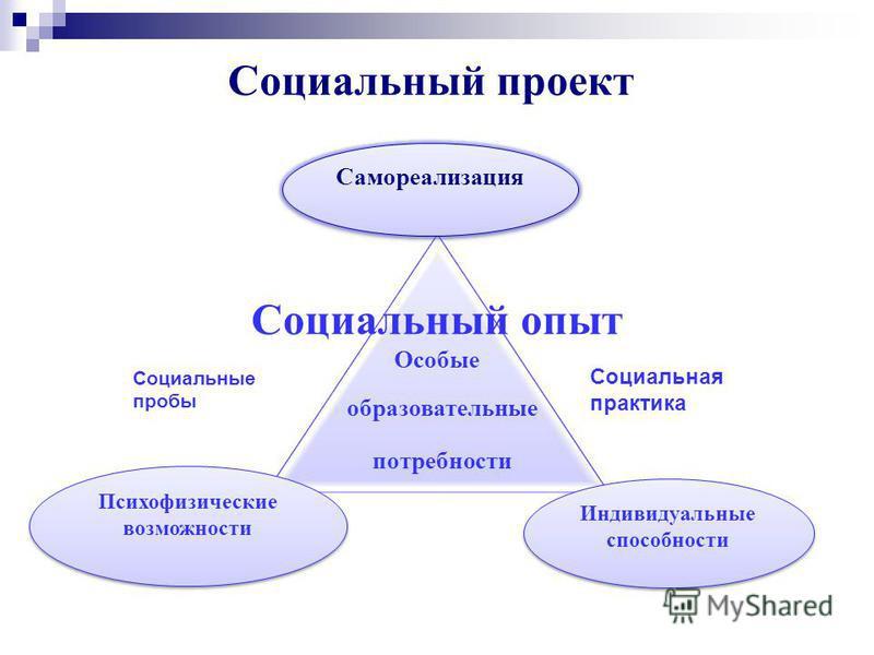 9 Формы социализации адаптация к определенным социальным условиям интеграция в определенную социальную среду социализация