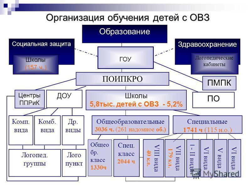 дифференцированная индивидуальная индивидуальная интегрированная дистанционная Формы организации обучения детей с ОВЗ ЗПР