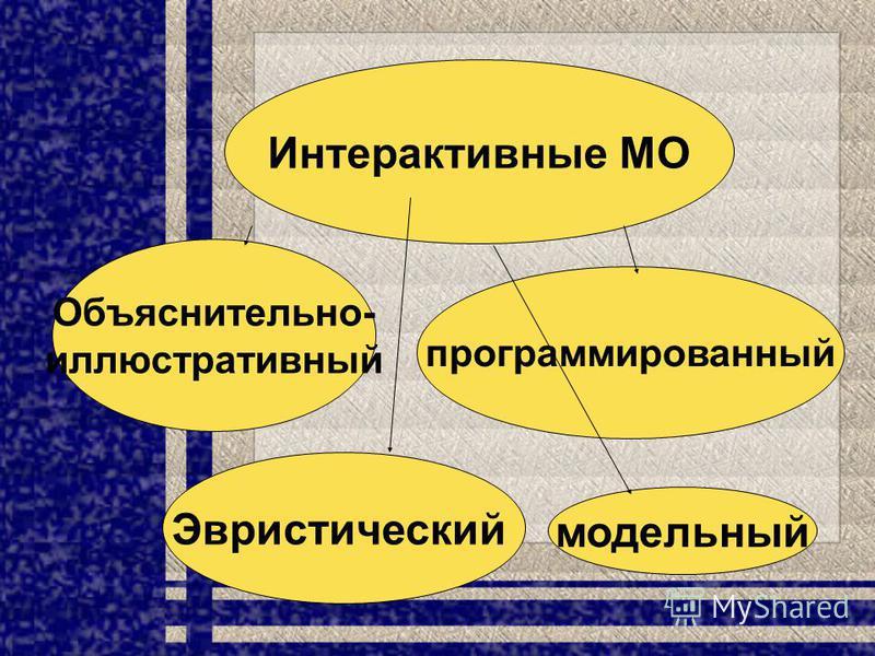 Интерактивные МО Объяснительно- иллюстративный программированный модельный Эвристический