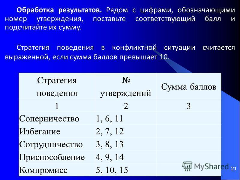 Стратегия поведения утверждений Сумма баллов 123 Соперничество 1, 6, 11 Избегание 2, 7, 12 Сотрудничество 3, 8, 13 Приспособление 4, 9, 14 Компромисс 5, 10, 15 21 Обработка результатов. Рядом с цифрами, обозначающими номер утверждения, поставьте соот