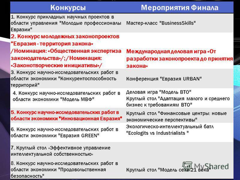 Конкурсы Мероприятия Финала 1. Конкурс прикладных научных проектов в области управления