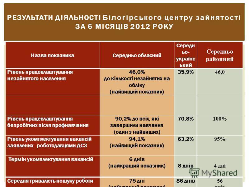 РЕЗУЛЬТАТИ ДІЯЛЬНОСТІ Білогірського центру зайнятості ЗА 6 МІСЯЦІВ 2012 РОКУ Назва показникаСередньо обласний Середн ьо- українс ький Середньо районний Рівень працевлаштування незайнятого населення 46,0% до кількості незайнятих на обліку (найвищий по