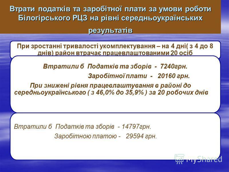 При зростанні тривалості укомплектування – на 4 дні( з 4 до 8 днів) район втрачає працевлаштованими 20 осіб Втратили б Податків та зборів - 7240грн. Заробітної плати - 20160 грн. При знижені рівня працевлаштування в районі до середньоукраїнського ( з