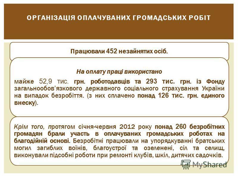 Працювали 452 незайнятих осіб. На оплату праці використано майже 52,9 тис. грн. роботодавців та 293 тис. грн. із Фонду загальнообовязкового державного соціального страхування України на випадок безробіття. (з них сплачено понад 126 тис. грн. єдиного