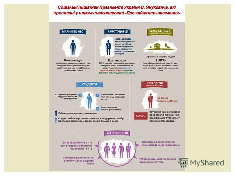 Соціальні ініціативи Президента України В. Януковича, які прописані у новому законопроекті «Про зайнятість населення»