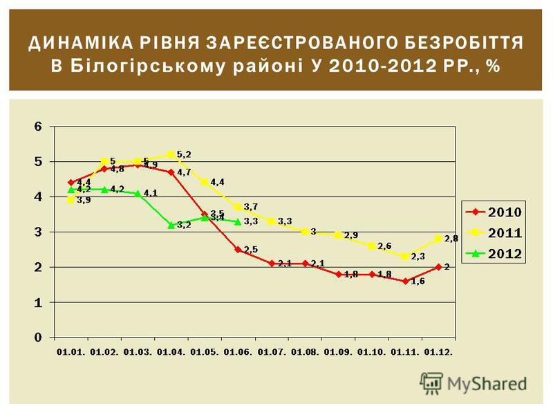 ДИНАМІКА РІВНЯ ЗАРЕЄСТРОВАНОГО БЕЗРОБІТТЯ В Білогірському районі У 2010-2012 РР., %