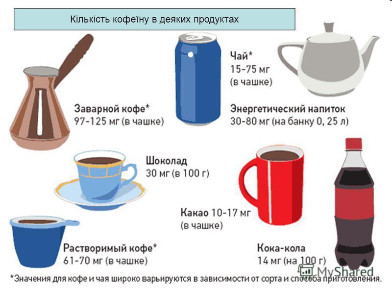 Кількість кофеїну в деяких продуктах