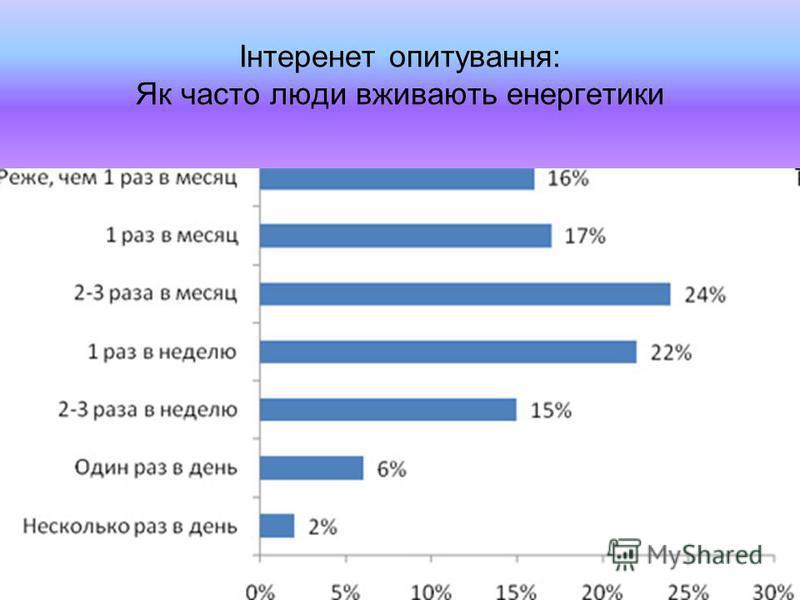 Інтеренет опитування: Як часто люди вживають енергетики