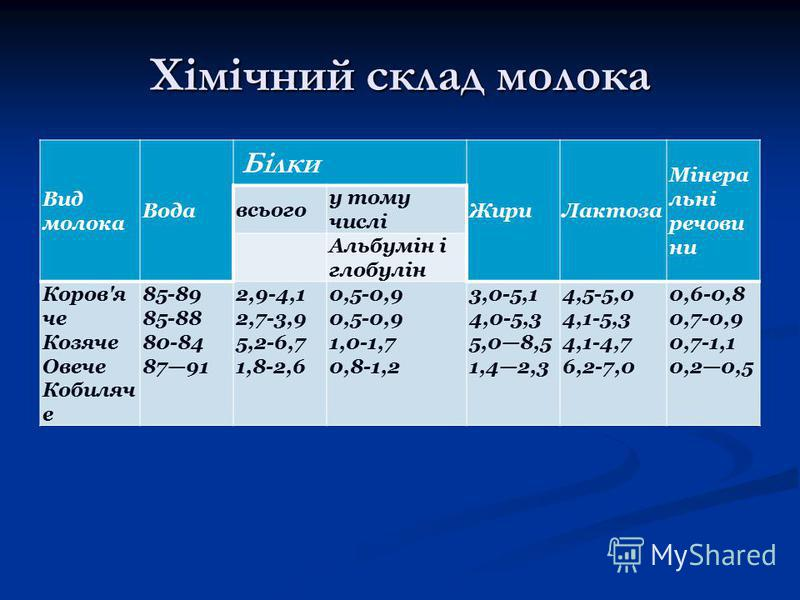 Хімічний склад молока Вид молока Вода Білки ЖириЛактоза Мінера льні речови ни всього у тому числі Альбумін і глобулін Коров'я че Козяче Овече Кобиляч е 85-89 85-88 80-84 8791 2,9-4,1 2,7-3,9 5,2-6,7 1,8-2,6 0,5-0,9 0,5-0,9 1,0-1,7 0,8-1,2 3,0-5,1 4,0