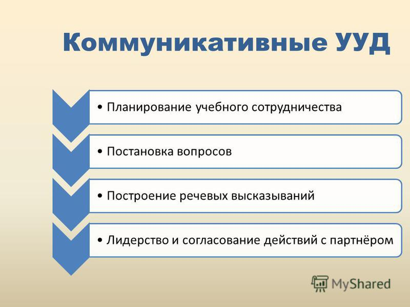 Коммуникативные УУД Планирование учебного сотрудничества Постановка вопросов Построение речевых высказываний Лидерство и согласование действий с партнёром