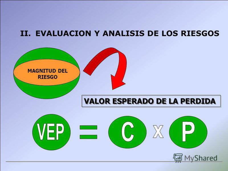 II.EVALUACION Y ANALISIS DE LOS RIESGOS MAGNITUD DEL RIESGO VALOR ESPERADO DE LA PERDIDA