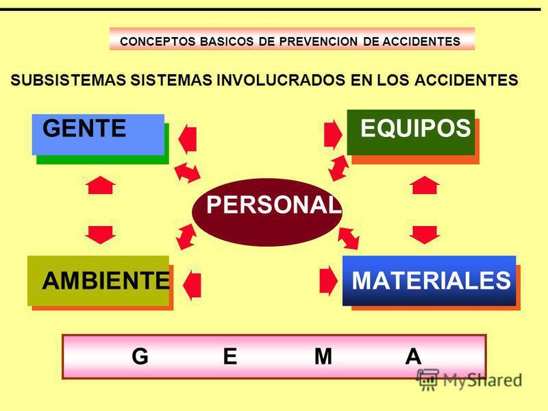 SUBSISTEMAS SISTEMAS INVOLUCRADOS EN LOS ACCIDENTES CONCEPTOS BASICOS DE PREVENCION DE ACCIDENTES GENTE EQUIPOS PERSONAL AMBIENTE MATERIALES GEMAGEMA