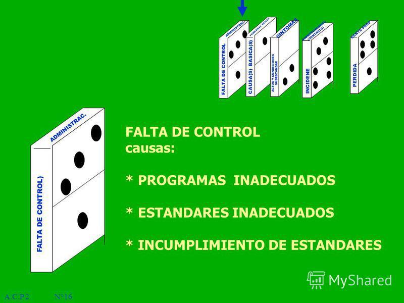 A.C.P 2 N°16 PERDIDA ADMINISTRAC. PROBLEMAS REALES SINTOMAS ACONTECIMIENTO (CONTACTO) FALTA DE CONTROL CAUSA(S) BASICA(S) ACTOS Y CONDICIONES SUBESTANDAR INCIDENE GENTE-PROP FALTA DE CONTROL) ADMINISTRAC. FALTA DE CONTROL causas: * PROGRAMAS INADECUA