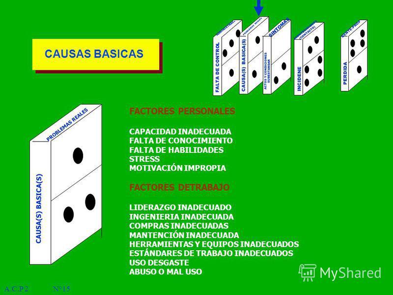 A.C.P 2 N°15 PERDIDA ADMINISTRAC. PROBLEMAS REALES SINTOMAS ACONTECIMIENTO (CONTACTO) FALTA DE CONTROL CAUSA(S) BASICA(S) ACTOS Y CONDICIONES SUBESTANDAR INCIDENE GENTE-PROP CAUSA(S) BASICA(S) PROBLEMAS REALES FACTORES PERSONALES CAPACIDAD INADECUADA