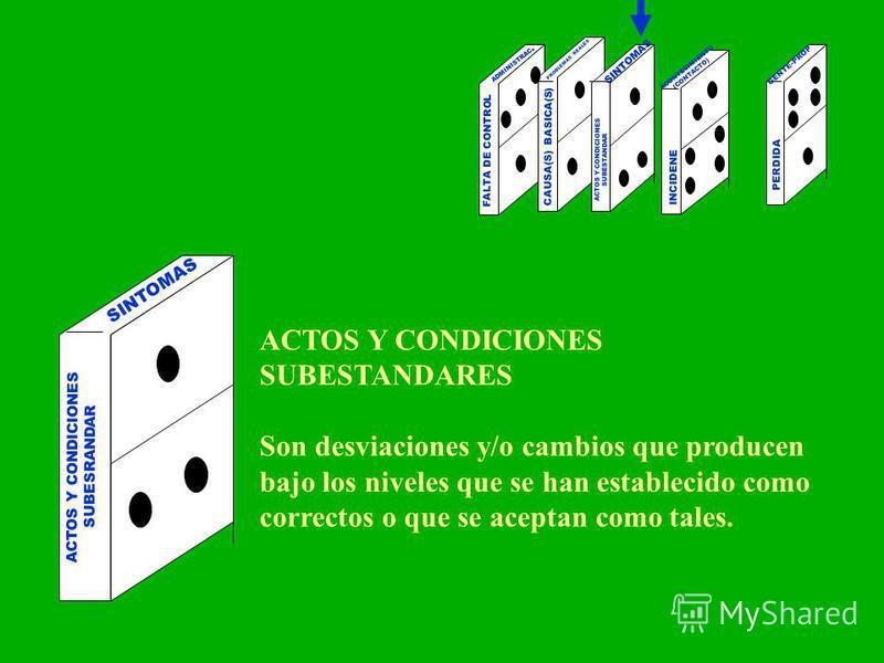 PERDIDA ADMINISTRAC. PROBLEMAS REALES SINTOMAS ACONTECIMIENTO (CONTACTO) FALTA DE CONTROL CAUSA(S) BASICA(S) ACTOS Y CONDICIONES SUBESTANDAR INCIDENE GENTE-PROP ACTOS Y CONDICIONES SUBESRANDAR SINTOMAS ACTOS Y CONDICIONES SUBESTANDARES Son desviacion