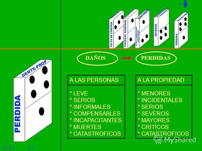 A.C.P 2 N°9 PERDIDA ADMINISTRAC. PROBLEMAS REALES SINTOMAS ACONTECIMIENTO (CONTACTO) FALTA DE CONTROL CAUSA(S) BASICA(S) ACTOS Y CONDICIONES SUBESTANDAR INCIDENE GENTE-PROP PERDIDA GENTE-PROP DAÑOSPERDIDAS A LAS PERSONAS * LEVE * SERIOS * INFORMALES