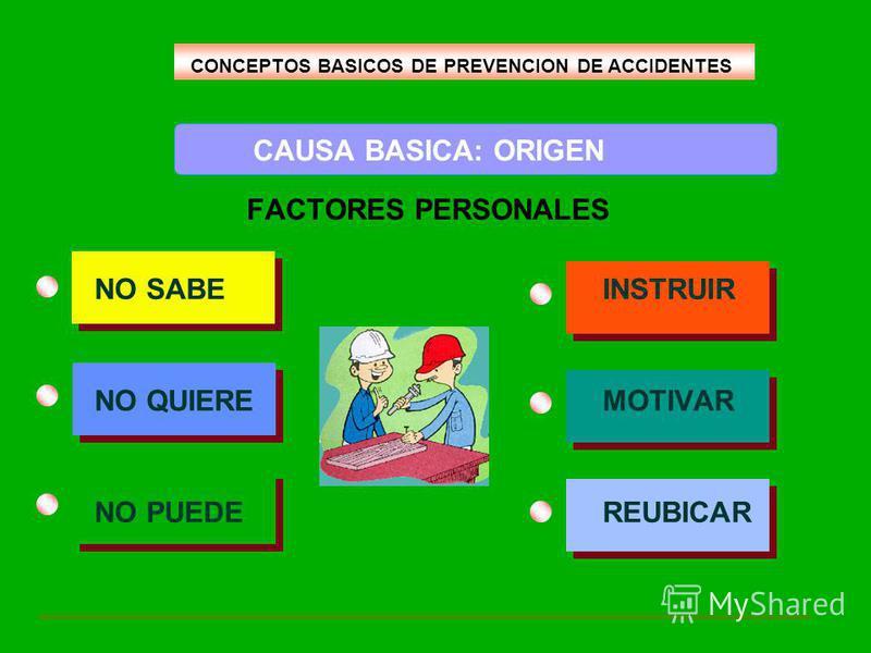 CAUSA BASICA: ORIGEN FACTORES PERSONALES NO SABE INSTRUIR NO QUIERE MOTIVAR NO PUEDE REUBICAR CONCEPTOS BASICOS DE PREVENCION DE ACCIDENTES