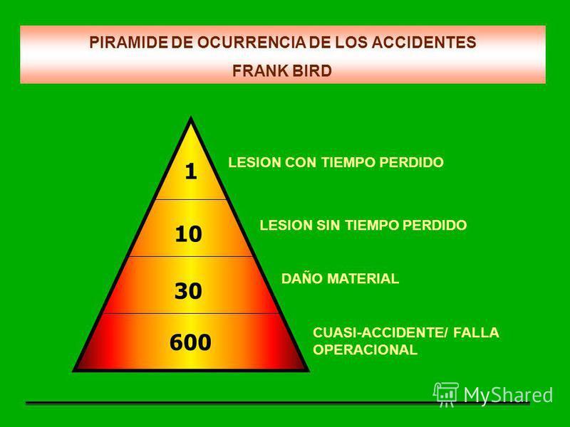 LESION CON TIEMPO PERDIDO LESION SIN TIEMPO PERDIDO DAÑO MATERIAL CUASI-ACCIDENTE/ FALLA OPERACIONAL PIRAMIDE DE OCURRENCIA DE LOS ACCIDENTES FRANK BIRD 600 30 10 1