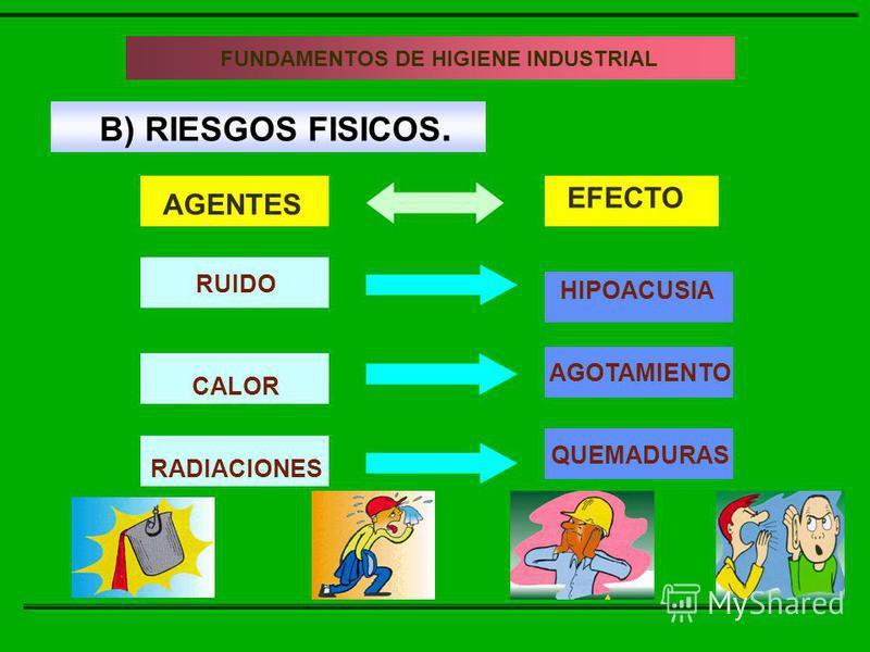 B) RIESGOS FISICOS. AGENTES EFECTO FUNDAMENTOS DE LA HIGIENE INDUSTRIAL FUNDAMENTOS DE HIGIENE INDUSTRIAL RUIDO CALOR RADIACIONES HIPOACUSIA AGOTAMIENTO QUEMADURAS