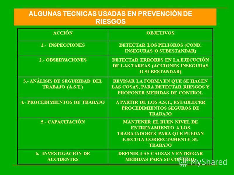 ACCIÓNOBJETIVOS 1.- INSPECCIONESDETECTAR LOS PELIGROS (COND. INSEGURAS O SUBESTANDAR) 2.- OBSERVACIONESDETECTAR ERRORES EN LA EJECUCIÓN DE LAS TAREAS (ACCIONES INSEGURAS O SUBESTANDAR) 3.- ANÁLISIS DE SEGURIDAD DEL TRABAJO (A.S.T.) REVISAR LA FORMA E