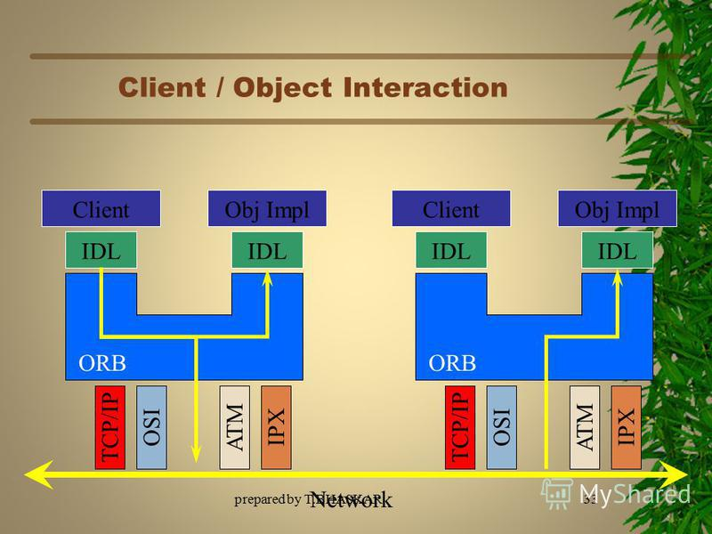 Client / Object Interaction ClientObj Impl IDL ORB ClientObj Impl IDL ORB Network TCP/IPOSIATMIPXTCP/IPOSIATMIPX 33prepared by T.BHASKAR