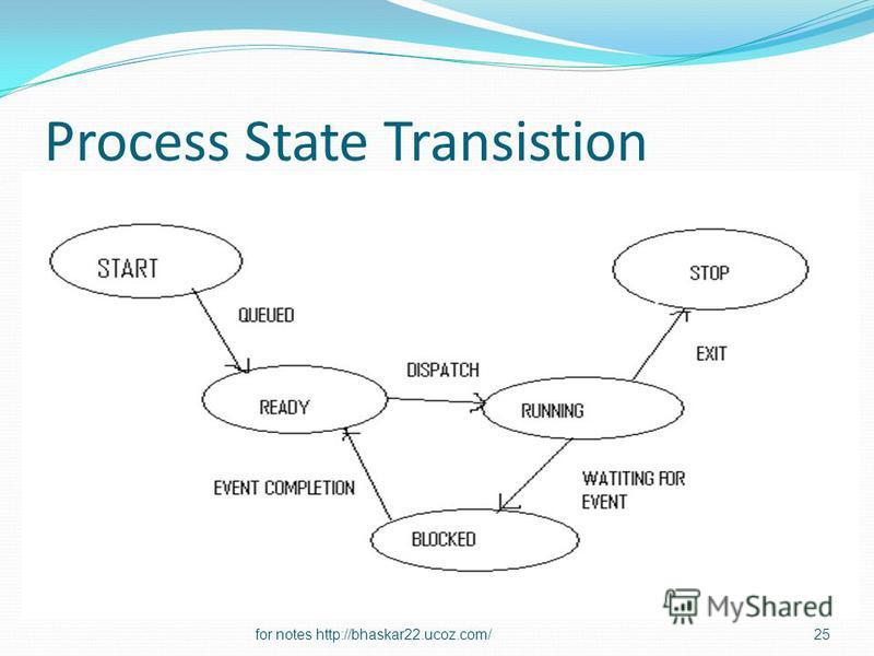 Process State Transistion 25for notes http://bhaskar22.ucoz.com/