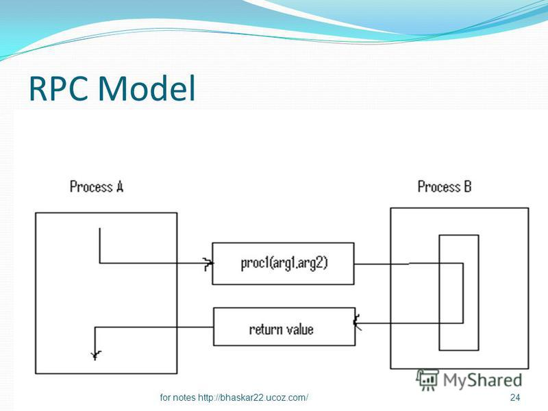 RPC Model 24for notes http://bhaskar22.ucoz.com/
