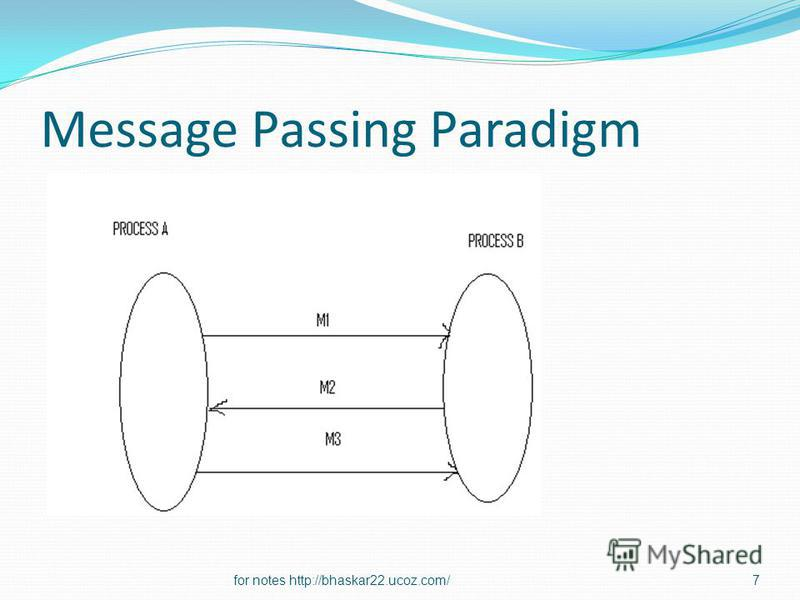Message Passing Paradigm 7for notes http://bhaskar22.ucoz.com/