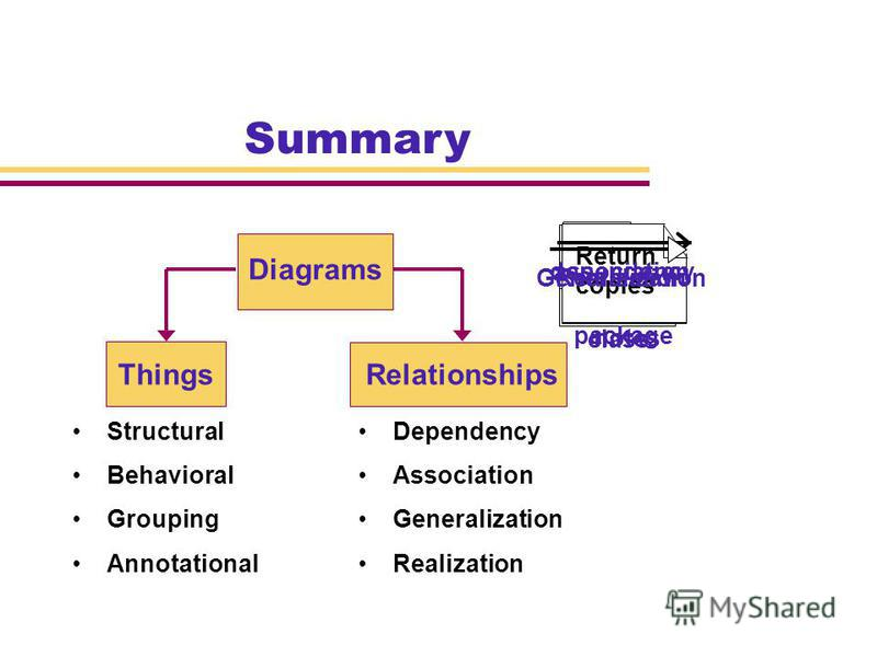 Summary ThingsRelationships Diagrams Structural RealizationAnnotational Grouping Behavioral Generalization Association Dependency class Window size open() waiting state Business rules package Return copies notes dependencyassociation GeneralizationRe