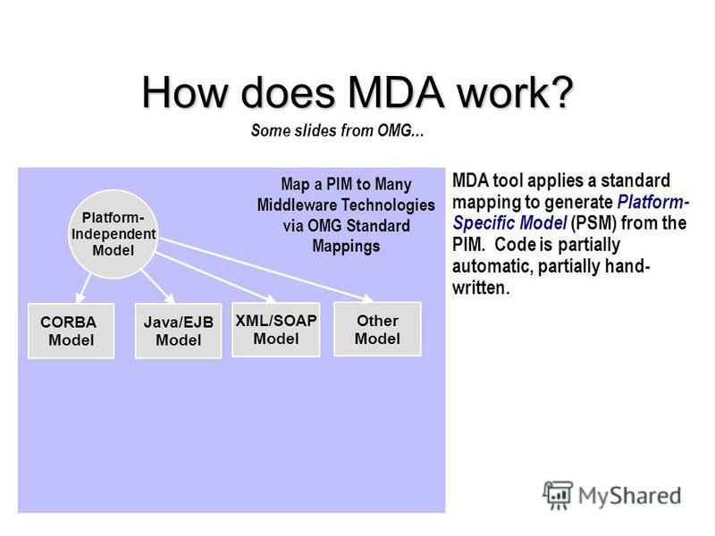 How does MDA work? Platform- Independent Model CORBA Model MDA tool applies a standard mapping to generate Platform- Specific Model (PSM) from the PIM. Code is partially automatic, partially hand- written. Java/EJB Model XML/SOAP Model Other Model Ma