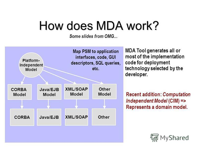 How does MDA work? Some slides from OMG... Platform- Independent Model CORBA Model MDA Tool generates all or most of the implementation code for deployment technology selected by the developer. Java/EJB Model CORBA XML/SOAP Model Java/EJB XML/SOAP Ot