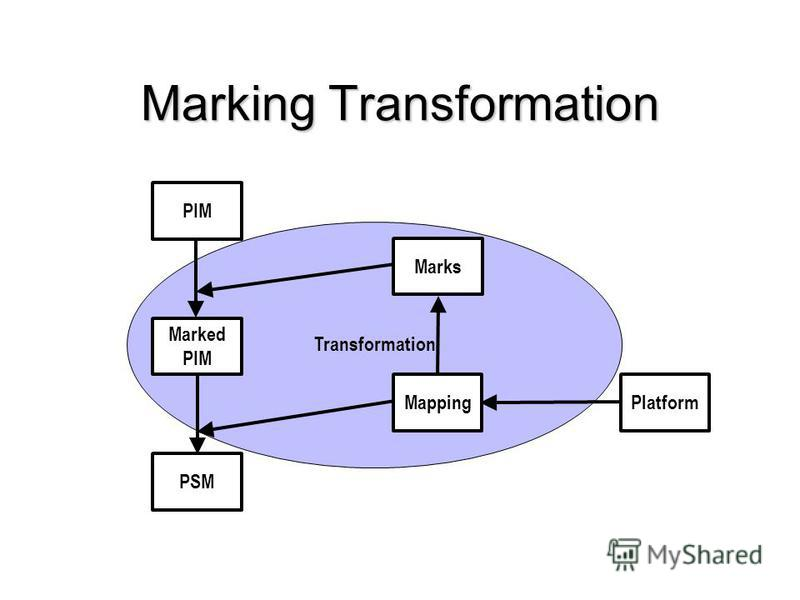 Transformation Marking Transformation PIM PSM Marked PIM Marks MappingPlatform
