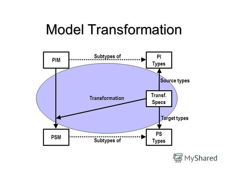 Transformation Model Transformation PIM PSM Transf. Specs PI Types PS Types Source types Target types Subtypes of