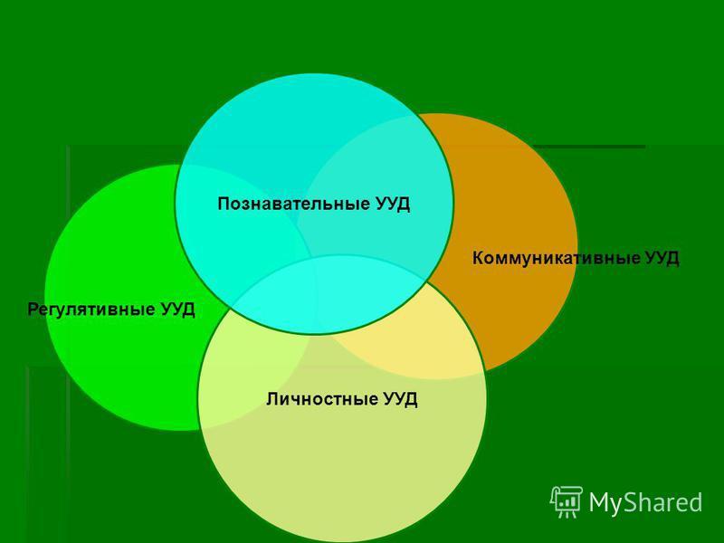 Личностные УУД Познавательные УУД Регулятивные УУД Коммуникативные УУД