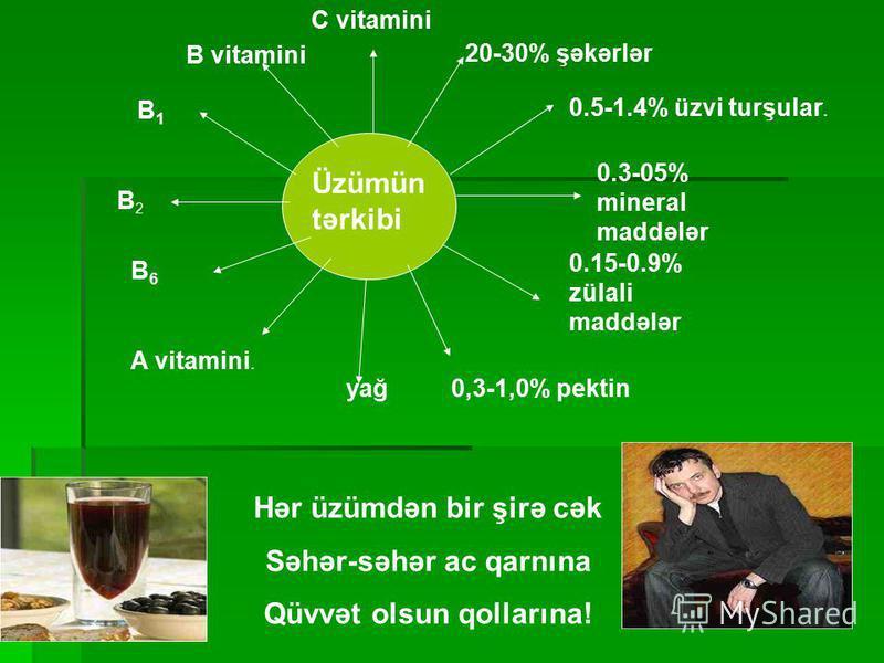 0.5-1.4% üzvi turşular. 20-30% şəkərlər C vitamini B vitamini 0.3-05% mineral maddələr 0.15-0.9% zülali maddələr B1B1 B2B2 B6B6 A vitamini. yağ0,3-1,0% pektin Üzümün tərkibi Hər üzümdən bir şirə cək Səhər-səhər ac qarnına Qüvvət olsun qollarına!