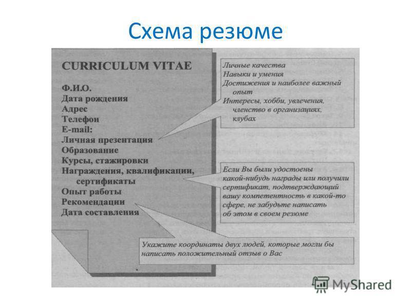 Схема резюме