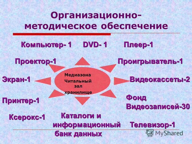 Организационно- методическое обеспечение Медиазона Читальный зал хранилище Компьютер- 1 Проектор-1 Экран-1 Принтер-1 DVD- 1 Проигрыватель-1 Фонд Видеозаписей-30 Ксерокс-1 Плеер-1 Видеокассеты-2 Каталоги и Каталоги информационный банк данных банк данн