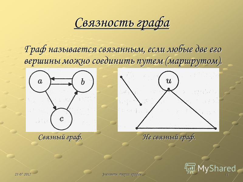 1123.07.2015Элементы теории графов Связность графа Граф называется связанным, если любые две его вершины можно соединить путем (маршрутом). Связный граф. Не связный граф. Связный граф. Не связный граф.