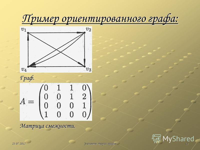 1323.07.2015Элементы теории графов Пример ориентированного графа: Граф. Матрица смежности.