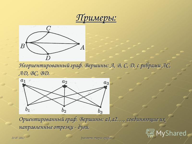 523.07.2015Элементы теории графов Примеры: Неориентированный граф. Вершины: A, B, C, D, с ребрами AC, AD, BC, BD. Ориентированный граф. Вершины: a1,a2…, соединяющие их направленные отрезки - дуги.