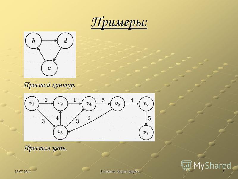 923.07.2015Элементы теории графов Примеры: Простой контур. Простая цепь.