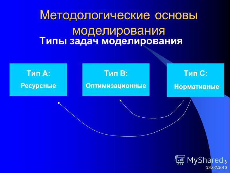 23.07.2015 13 Методологические основы моделирования Типы задач моделирования Тип А: Ресурсные Тип В: Оптимизационные Тип C: Нормативные