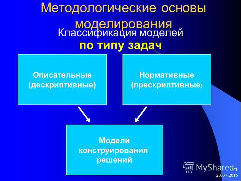 23.07.2015 21 Методологические основы моделирования Классификация моделей по типу задач Описательные (дескриптивные) Нормативные (прескриптивные ) Модели конструирования решений