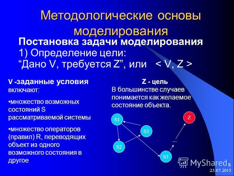 23.07.2015 5 Методологические основы моделирования Постановка задачи моделирования 1) Определение цели: Дано V, требуется Z, или V - заданные условия включают: множество возможных состояний S рассматриваемой системы множество операторов (правил) R, п